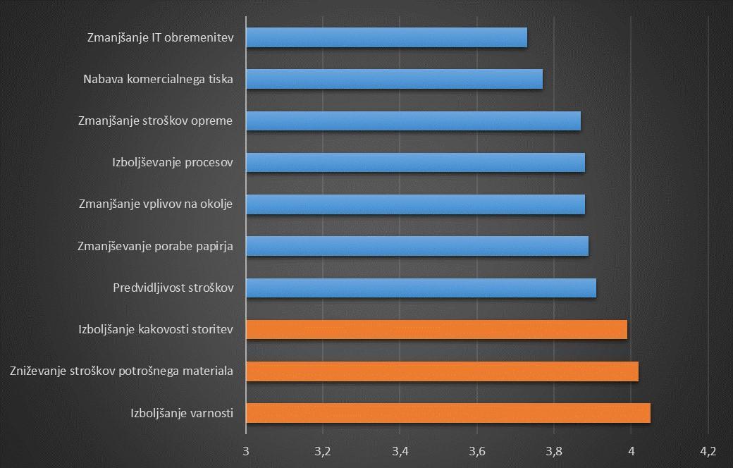 MPS dejavniki