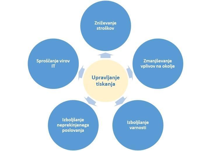 Zniževanje stroškov, vplivov na okolje, izboljšanje varnosti, neprekinjenega poslovanja, razpoložljivost virov