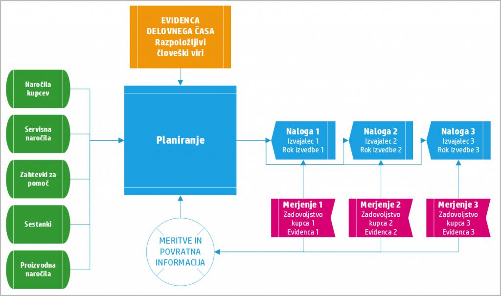 planer-diagram